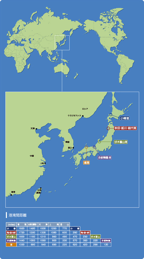 日本海各港の地理的背景 および 各港湾間距離